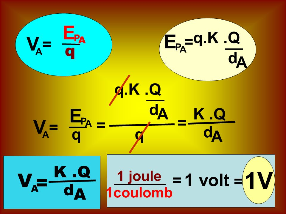 1V E E V E V V = 1 volt q.K .Q = = q d A q.K .Q d A K .Q = = = d q q A