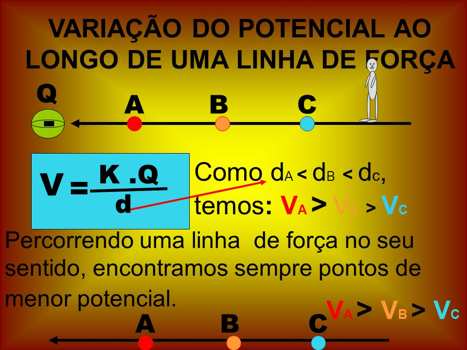 VARIAÇÃO DO POTENCIAL AO LONGO DE UMA LINHA DE FORÇA