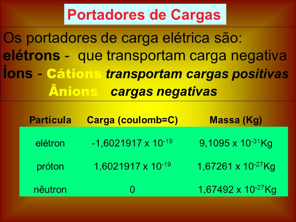 Íons - Cátions transportam cargas positivas Ânions cargas negativas