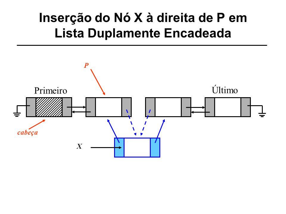 Inserção do Nó X à direita de P em Lista Duplamente Encadeada