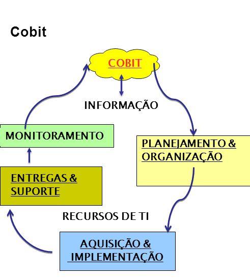 Cobit COBIT INFORMAÇÃO MONITORAMENTO PLANEJAMENTO & ORGANIZAÇÃO