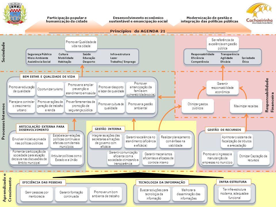 Sociedade Responsabilidade Financeira Processos Internos Aprendizado e