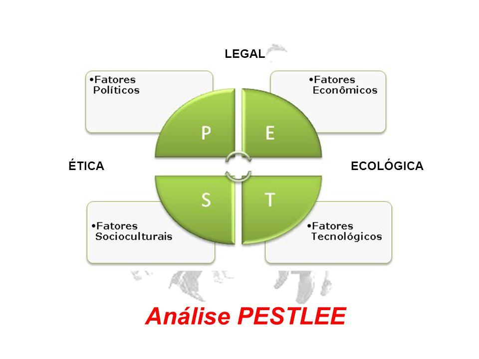 LEGAL ÉTICA ECOLÓGICA Análise PESTLEE