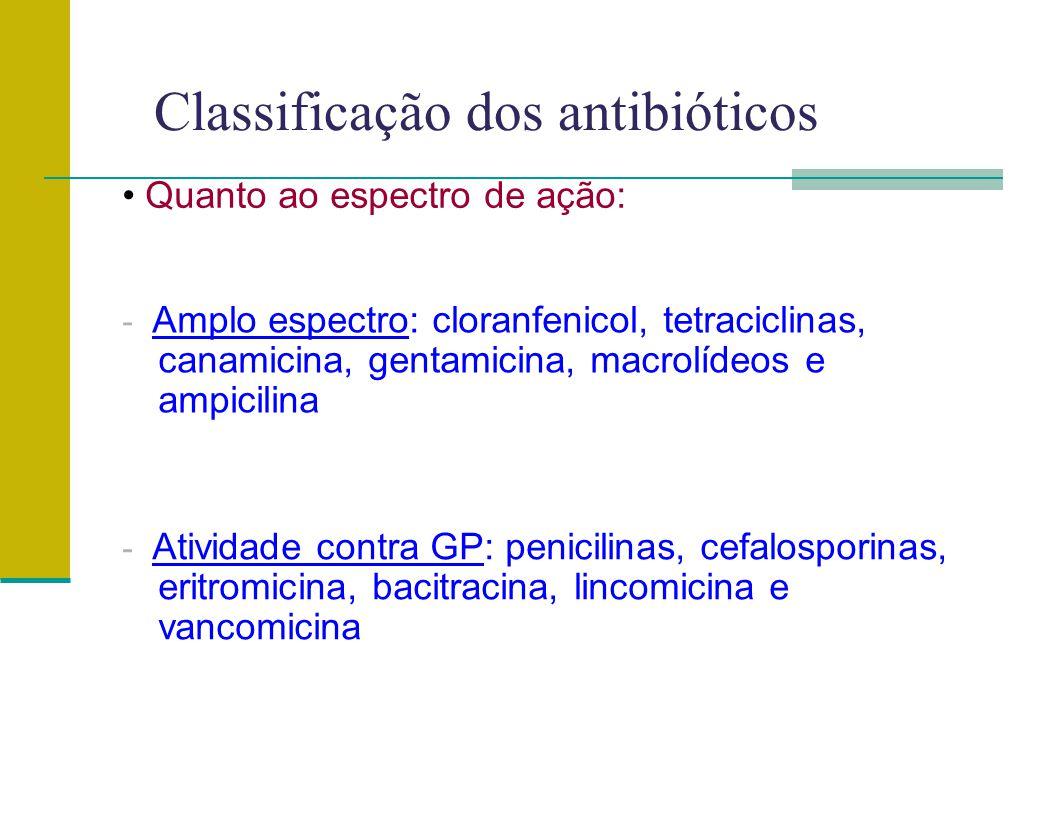 Classificação dos antibióticos
