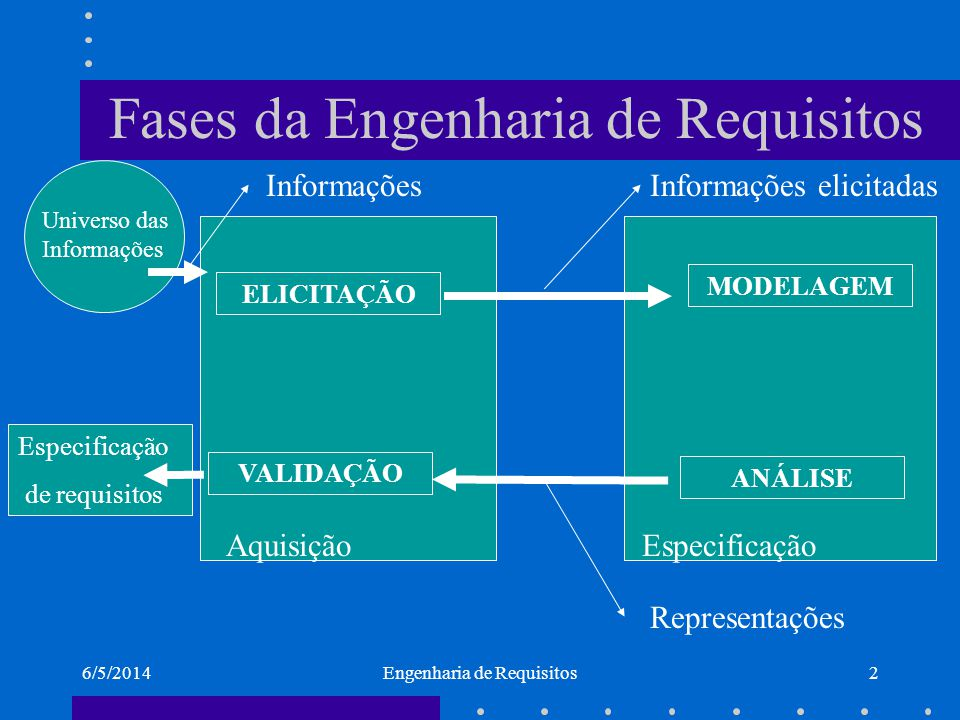 Fases da Engenharia de Requisitos