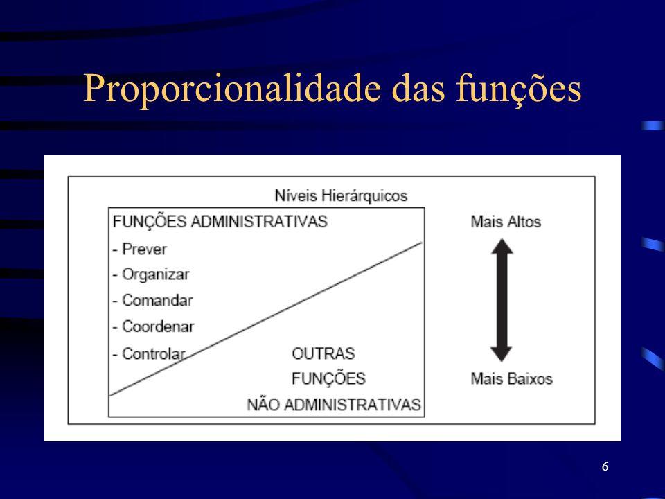 Proporcionalidade das funções