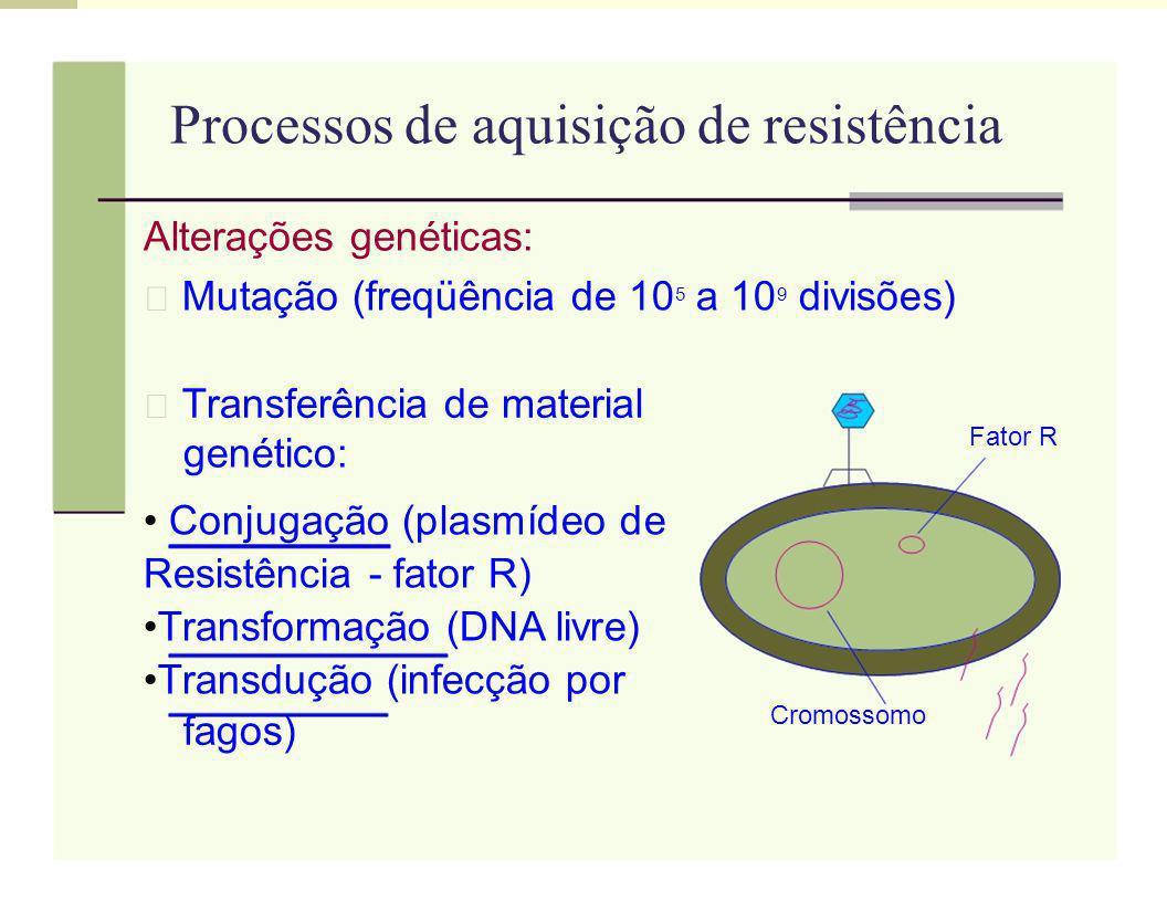 Processos de aquisição de resistência