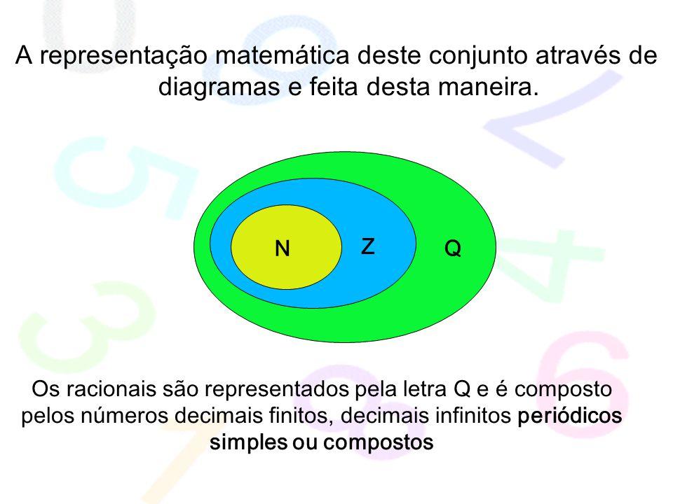 A representação matemática deste conjunto através de diagramas e feita desta maneira.