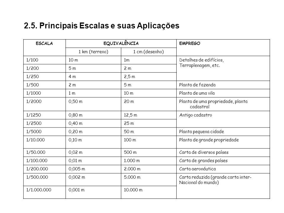 2.5. Principais Escalas e suas Aplicações