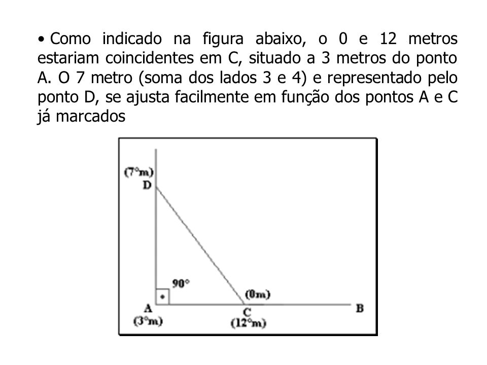 Como indicado na figura abaixo, o 0 e 12 metros estariam coincidentes em C, situado a 3 metros do ponto A.