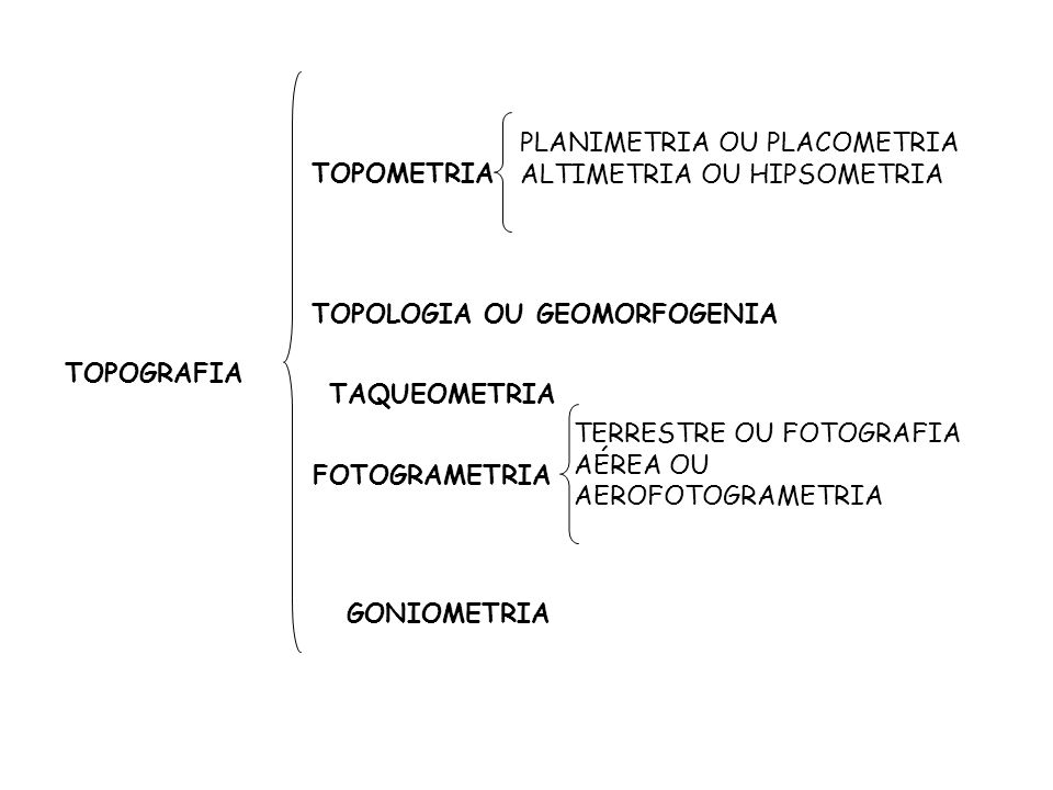 PLANIMETRIA OU PLACOMETRIA