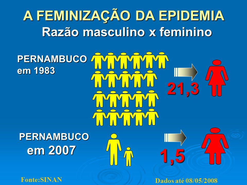 Razão masculino x feminino