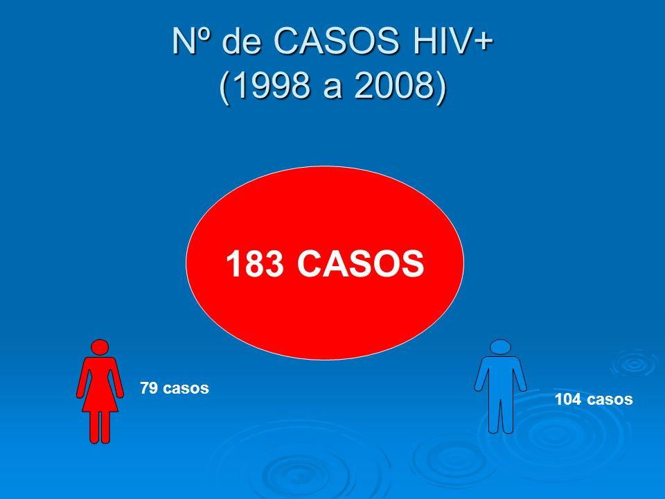 Nº de CASOS HIV+ (1998 a 2008) 183 CASOS 79 casos 104 casos
