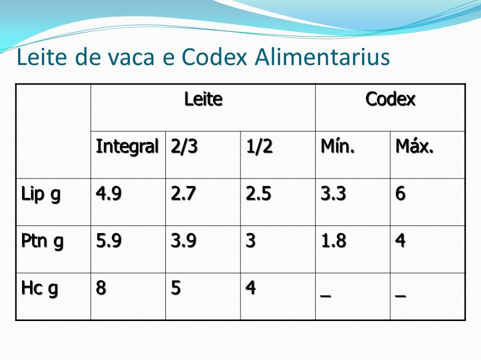 Leite de vaca e Codex Alimentarius