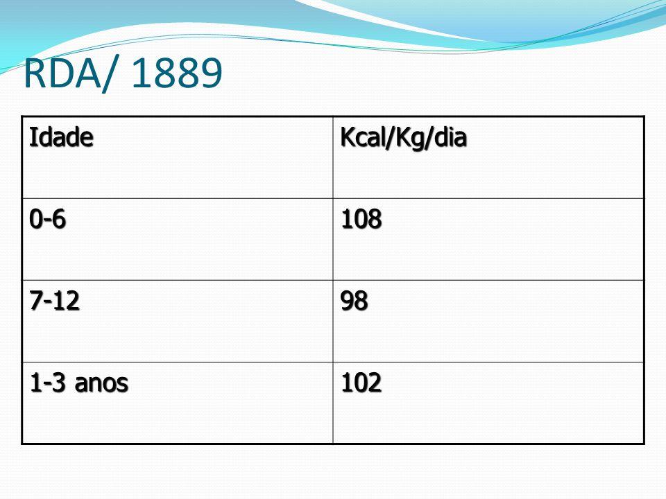 RDA/ 1889 Idade Kcal/Kg/dia 0-6 108 7-12 98 1-3 anos 102