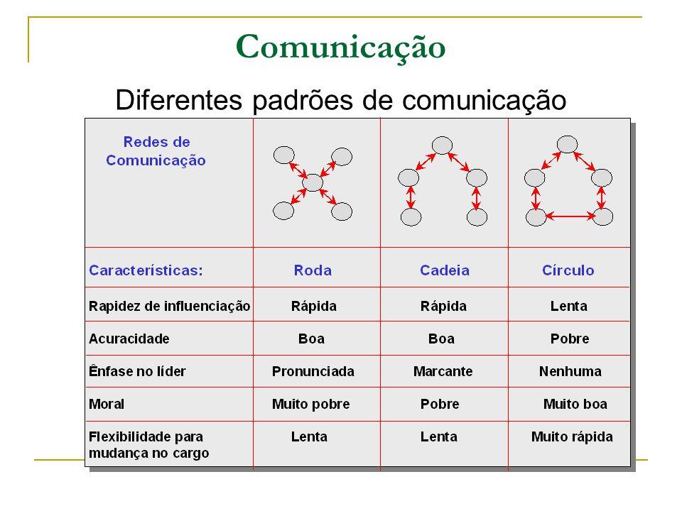 Diferentes padrões de comunicação