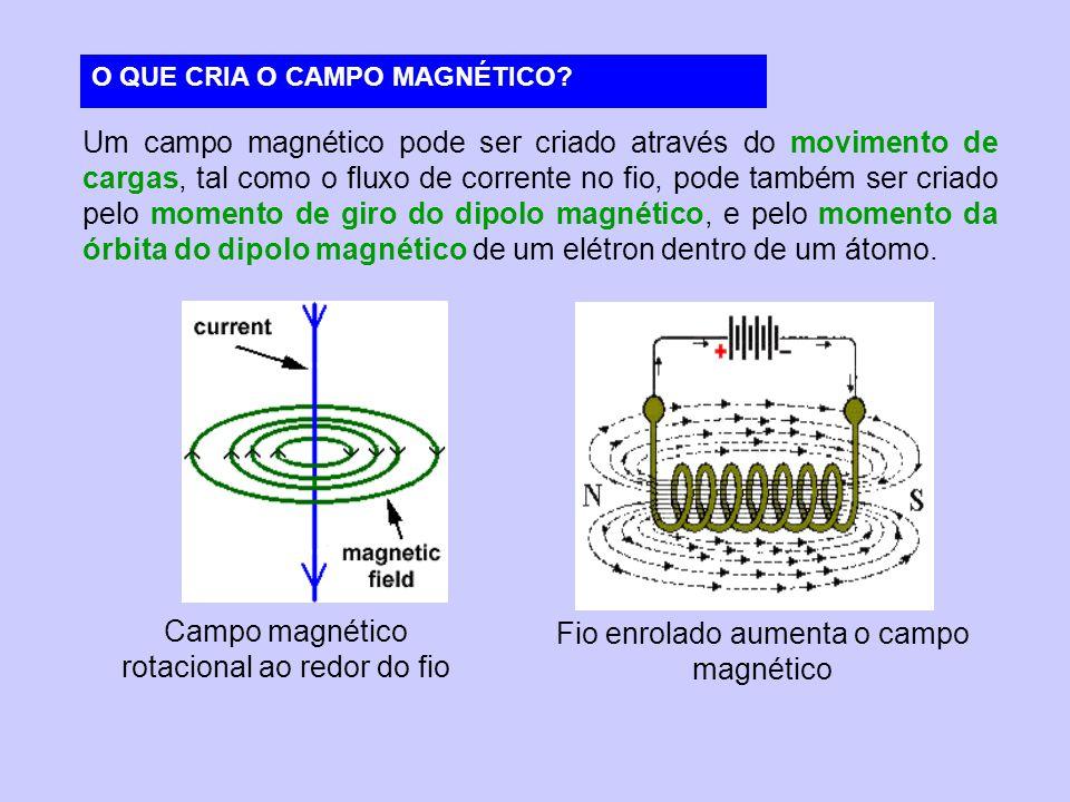 Campo magnético rotacional ao redor do fio