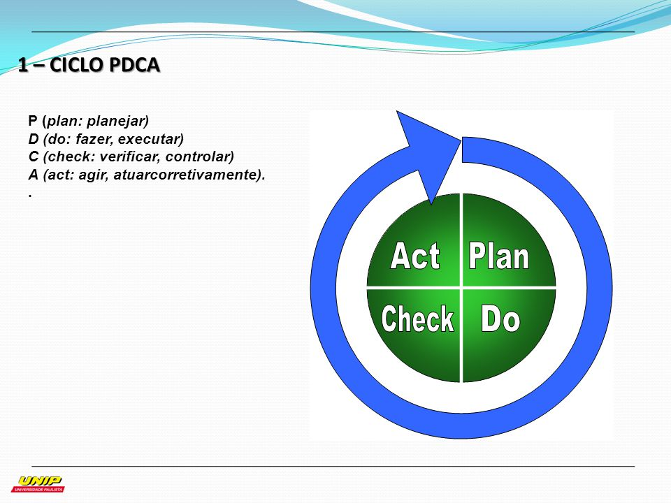 1 – CICLO PDCA P (plan: planejar) D (do: fazer, executar)