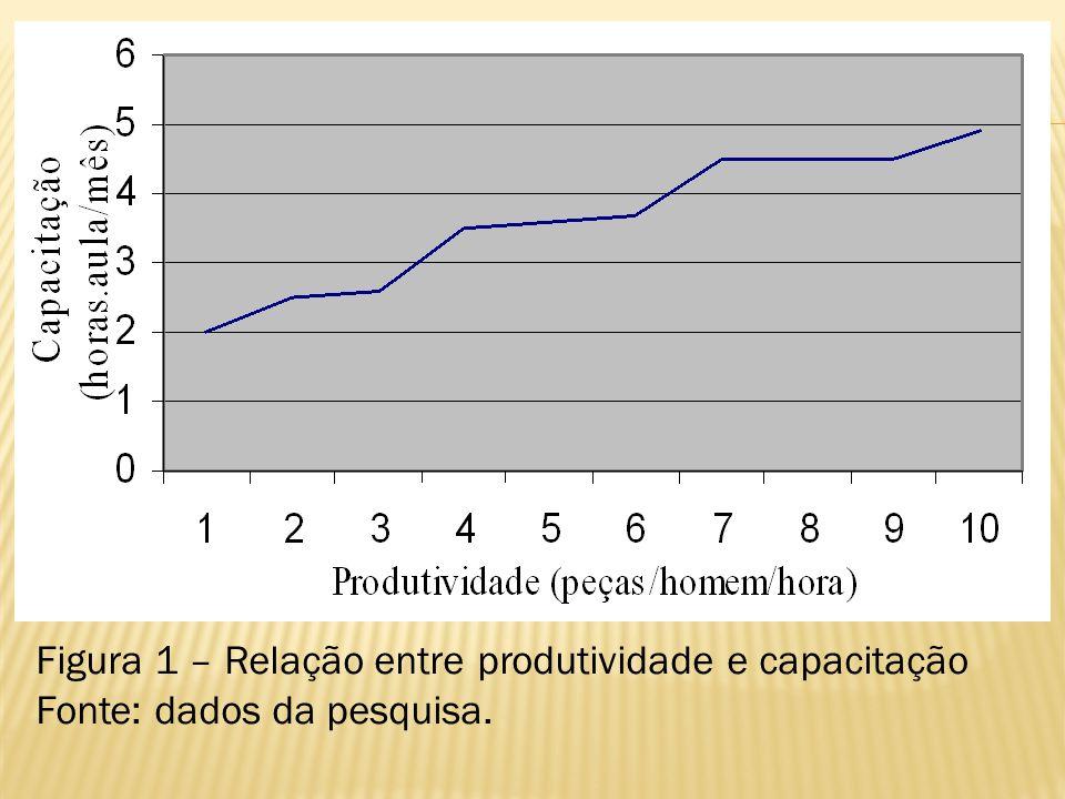 Figura 1 – Relação entre produtividade e capacitação