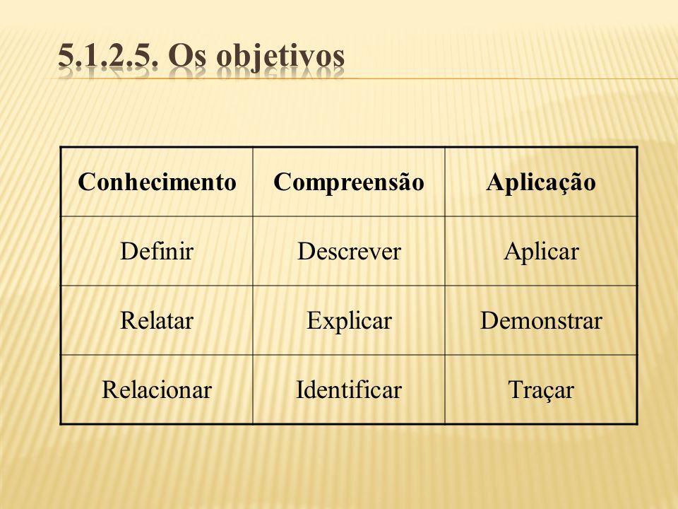 5.1.2.5. Os objetivos Conhecimento Compreensão Aplicação Definir