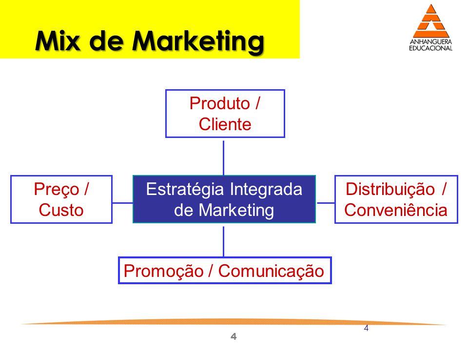 Mix de Marketing Produto / Cliente Preço / Custo
