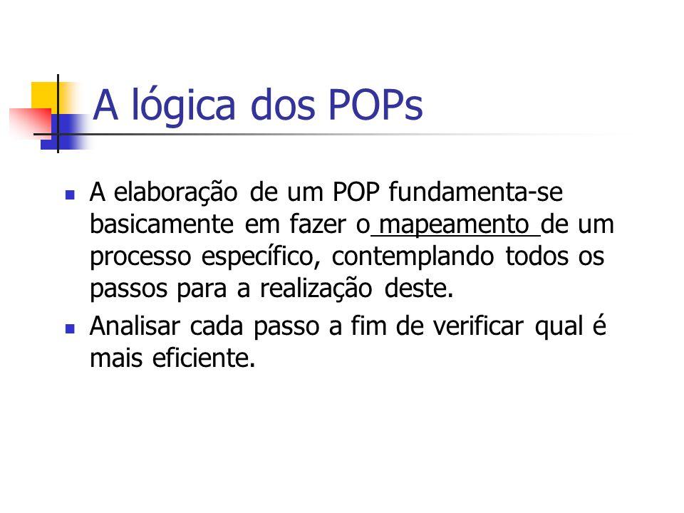 A lógica dos POPs