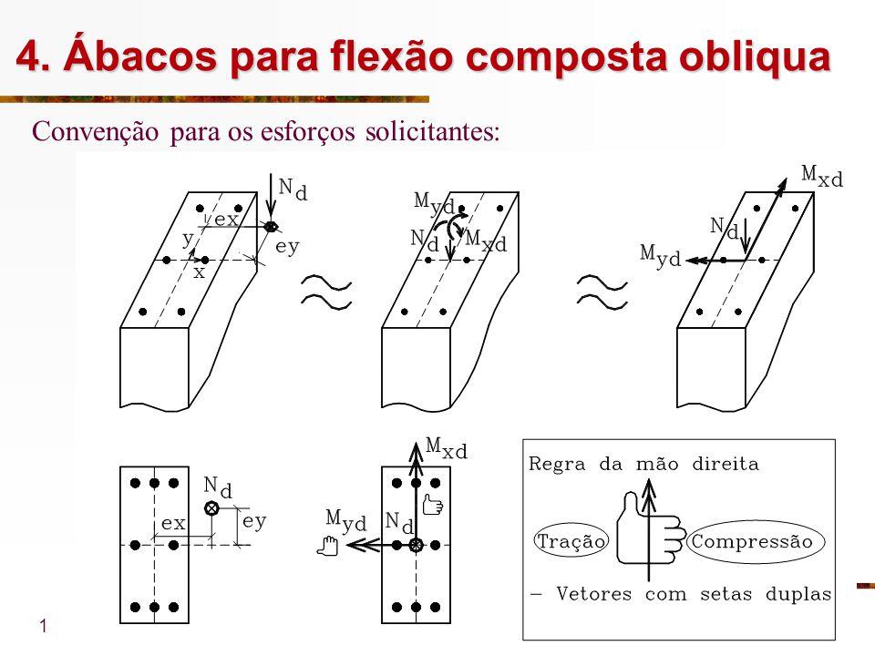 4. Ábacos para flexão composta obliqua
