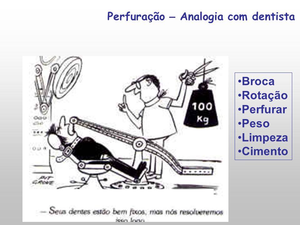 Perfuração – Analogia com dentista