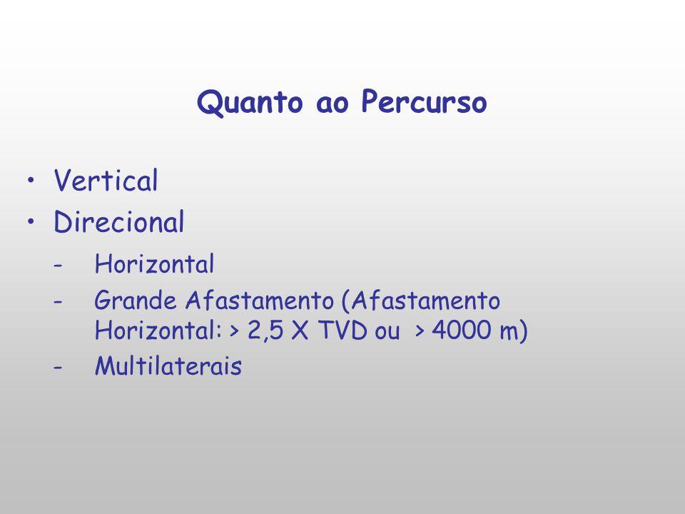 Quanto ao Percurso Vertical Direcional - Horizontal