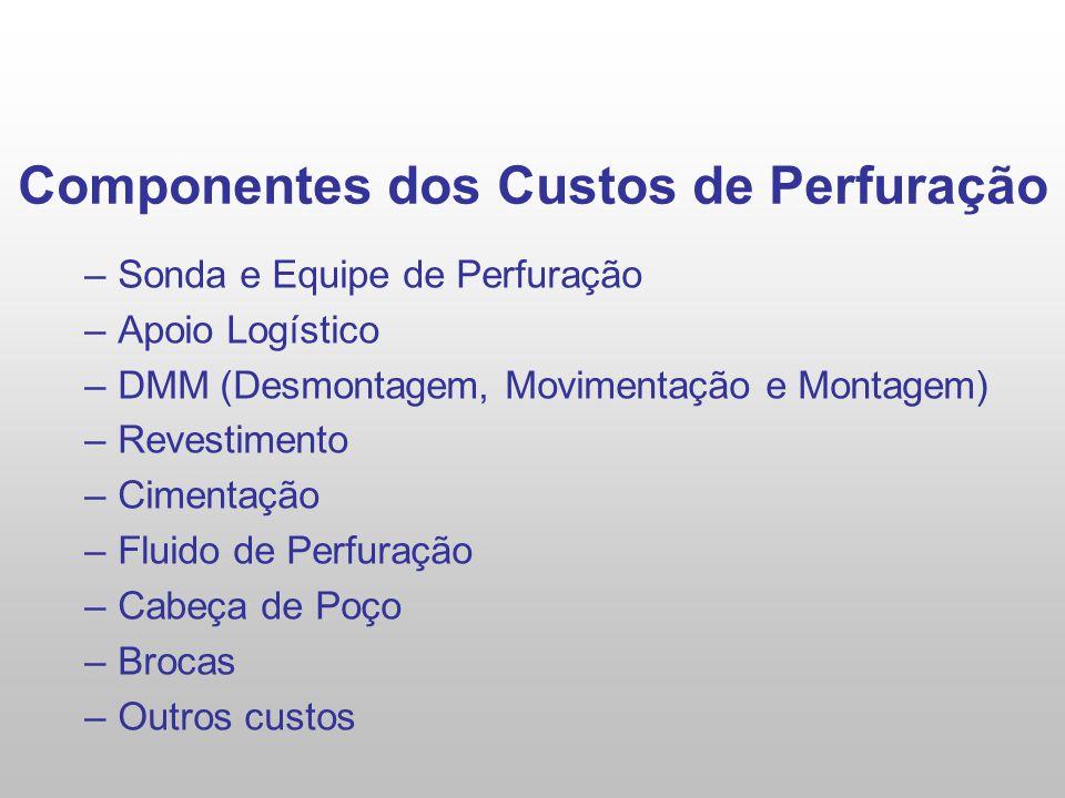 Componentes dos Custos de Perfuração