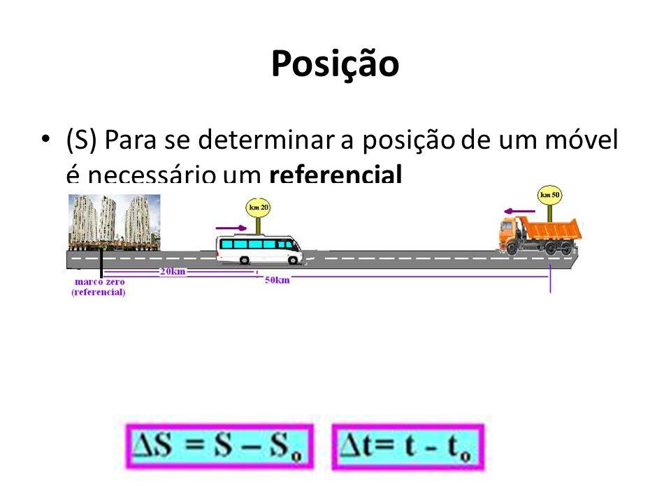 Posição (S) Para se determinar a posição de um móvel é necessário um referencial