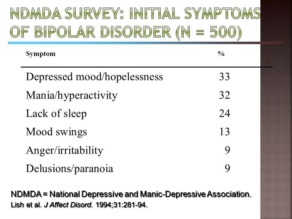 NDMDA Survey: Initial Symptoms of Bipolar Disorder (N = 500)