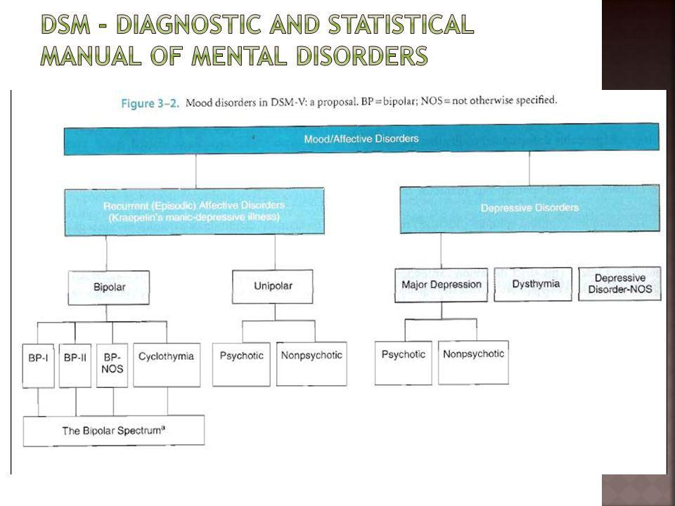 Dsm - Diagnostic and Statistical Manual of Mental Disorders