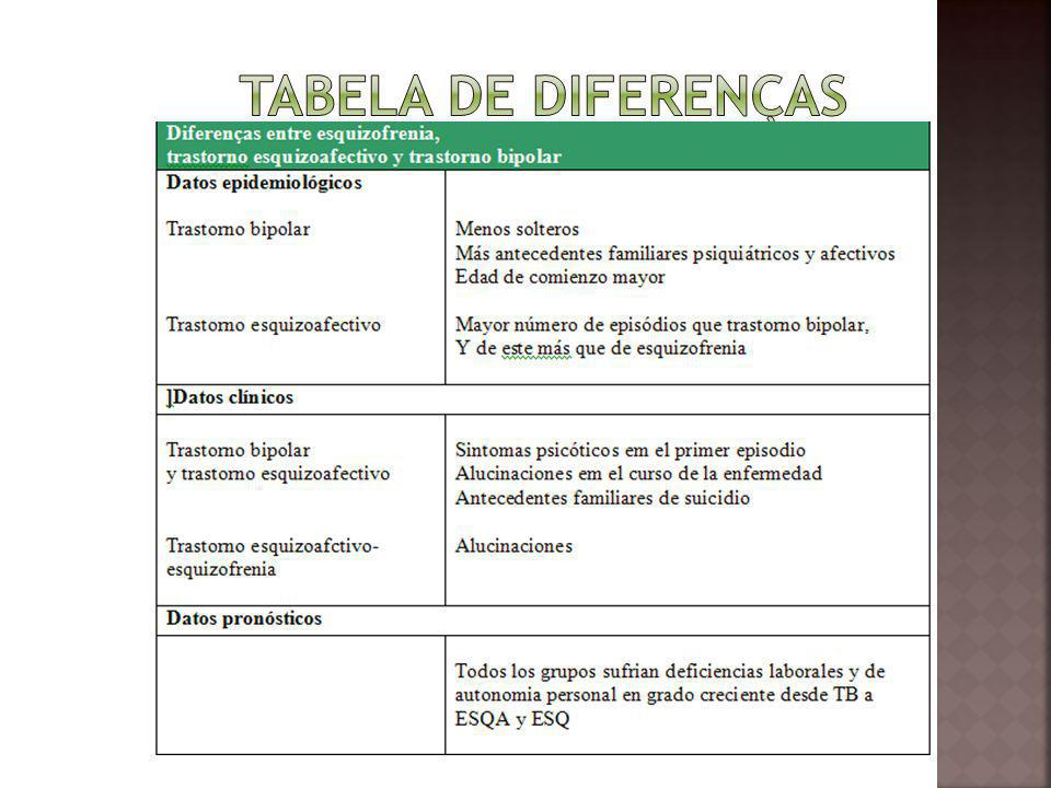 Tabela de diferenças