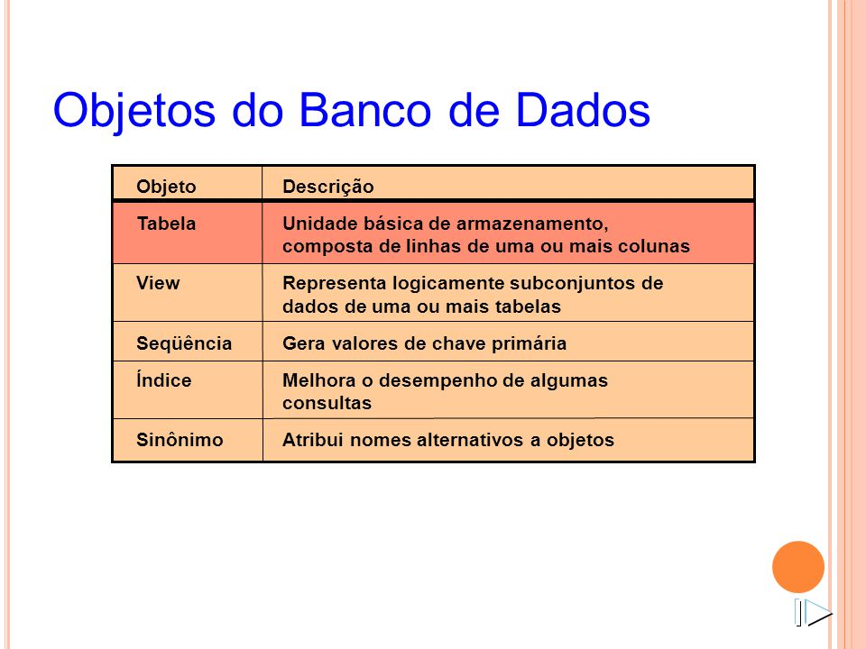 Objetos do Banco de Dados