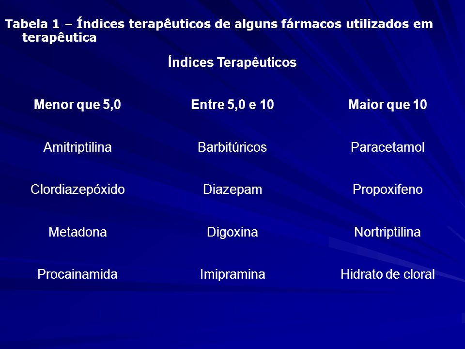 Índices Terapêuticos Menor que 5,0 Entre 5,0 e 10 Maior que 10