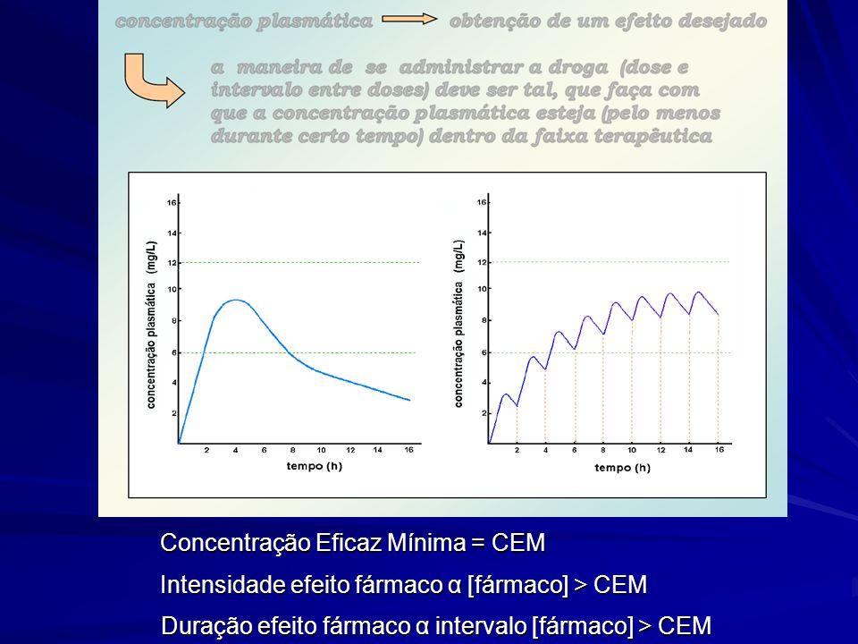 Concentração Eficaz Mínima = CEM
