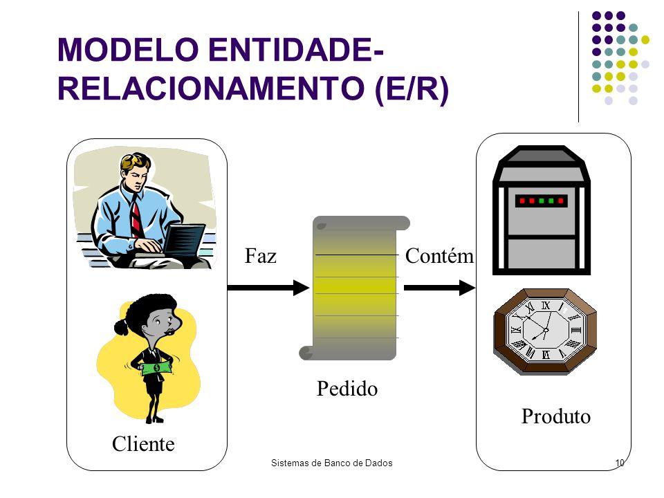 MODELO ENTIDADE-RELACIONAMENTO (E/R)