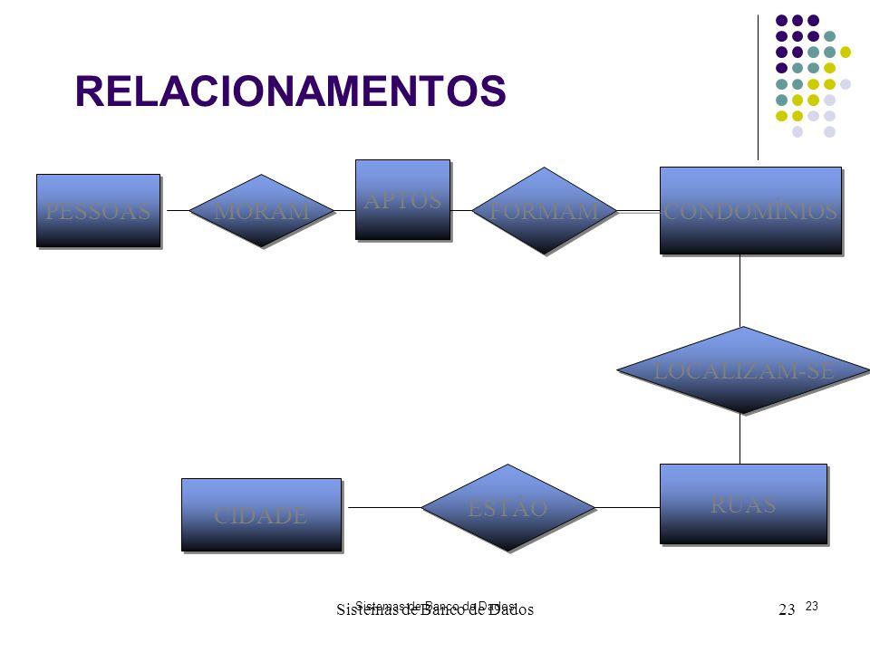 RELACIONAMENTOS APTOS FORMAM CONDOMÍNIOS PESSOAS MORAM LOCALIZAM-SE