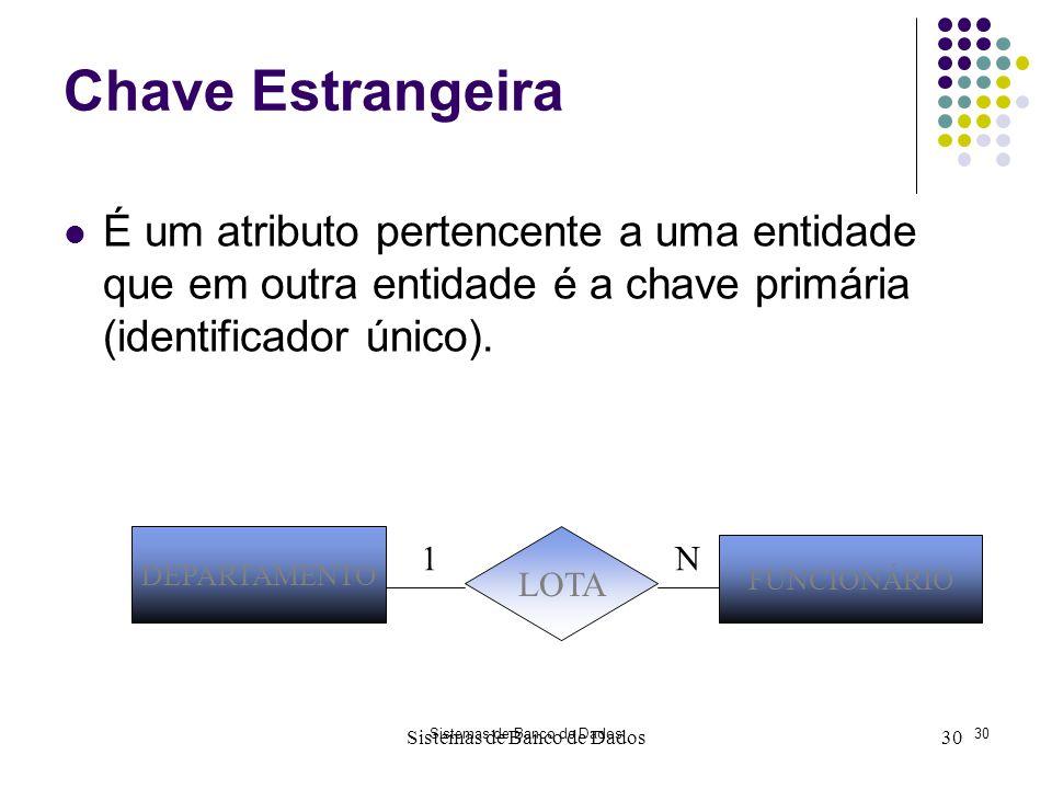 Chave Estrangeira É um atributo pertencente a uma entidade que em outra entidade é a chave primária (identificador único).