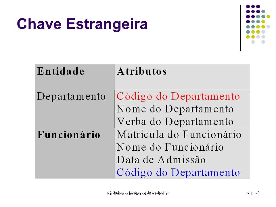 Chave Estrangeira Sistemas de Banco de Dados 31