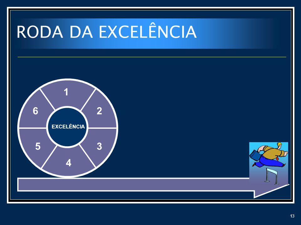 RODA DA EXCELÊNCIA 1 2 3 4 5 6 EXCELÊNCIA