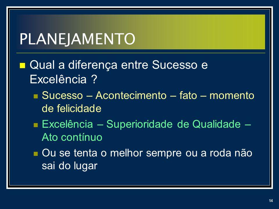 PLANEJAMENTO Qual a diferença entre Sucesso e Excelência