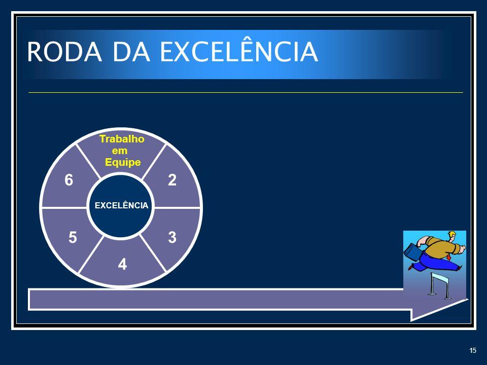 RODA DA EXCELÊNCIA Trabalho em Equipe 6 2 EXCELÊNCIA 5 3 4
