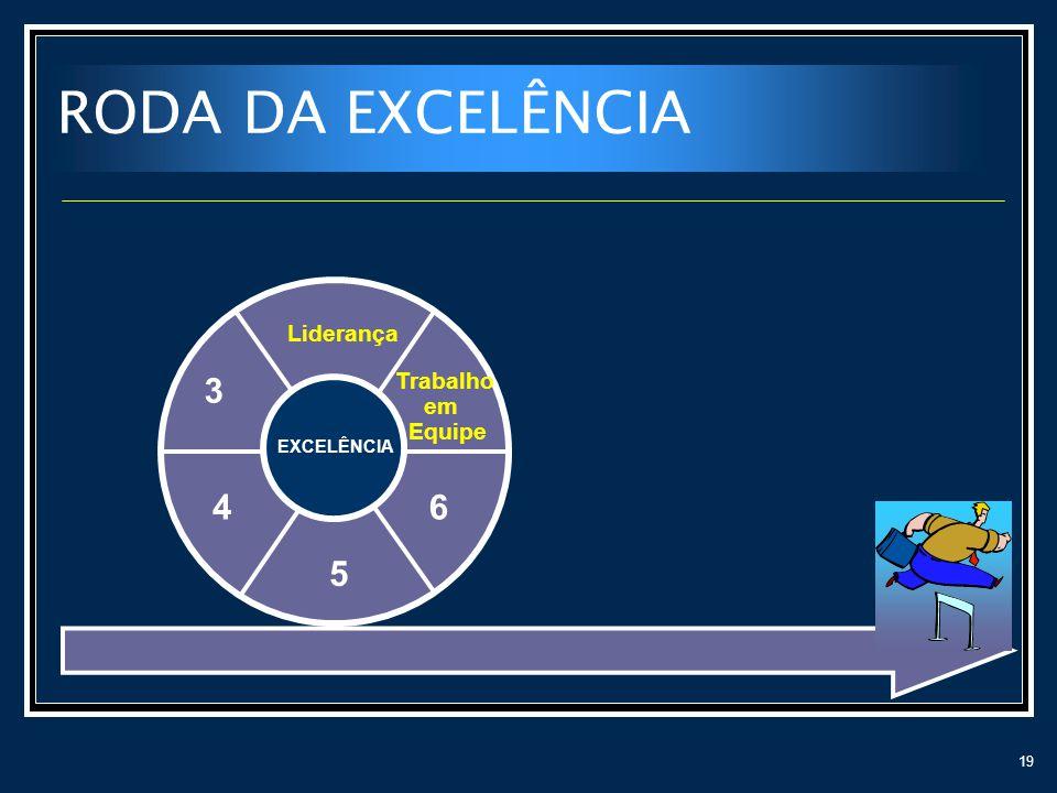 RODA DA EXCELÊNCIA Liderança 3 Trabalho em Equipe EXCELÊNCIA 4 6 5