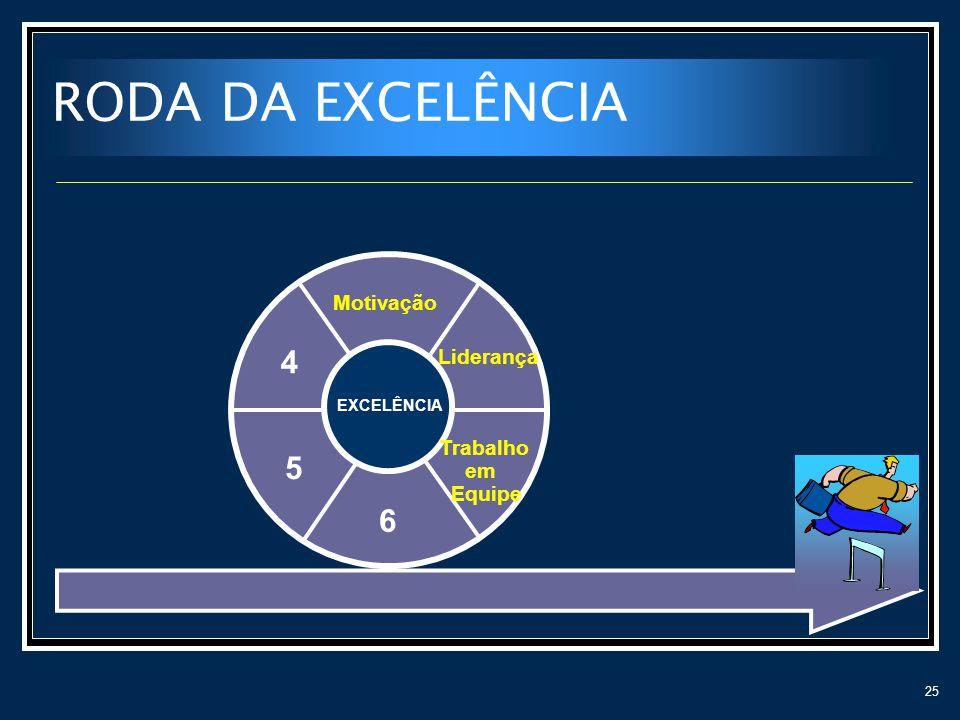 RODA DA EXCELÊNCIA 4 5 6 Motivação Liderança Trabalho em Equipe