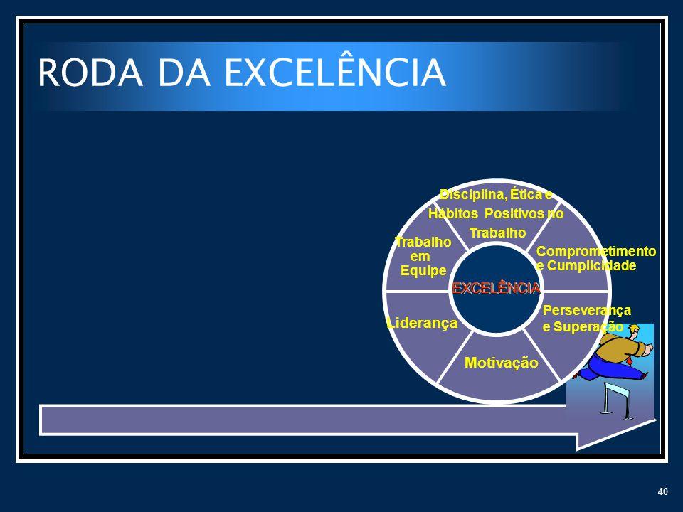 RODA DA EXCELÊNCIA Liderança Motivação EXCELÊNCIA Disciplina, Ética e
