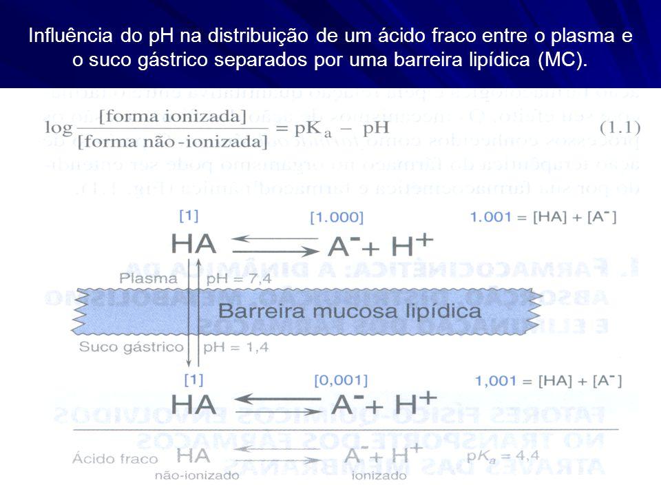 Influência do pH na distribuição de um ácido fraco entre o plasma e o suco gástrico separados por uma barreira lipídica (MC).