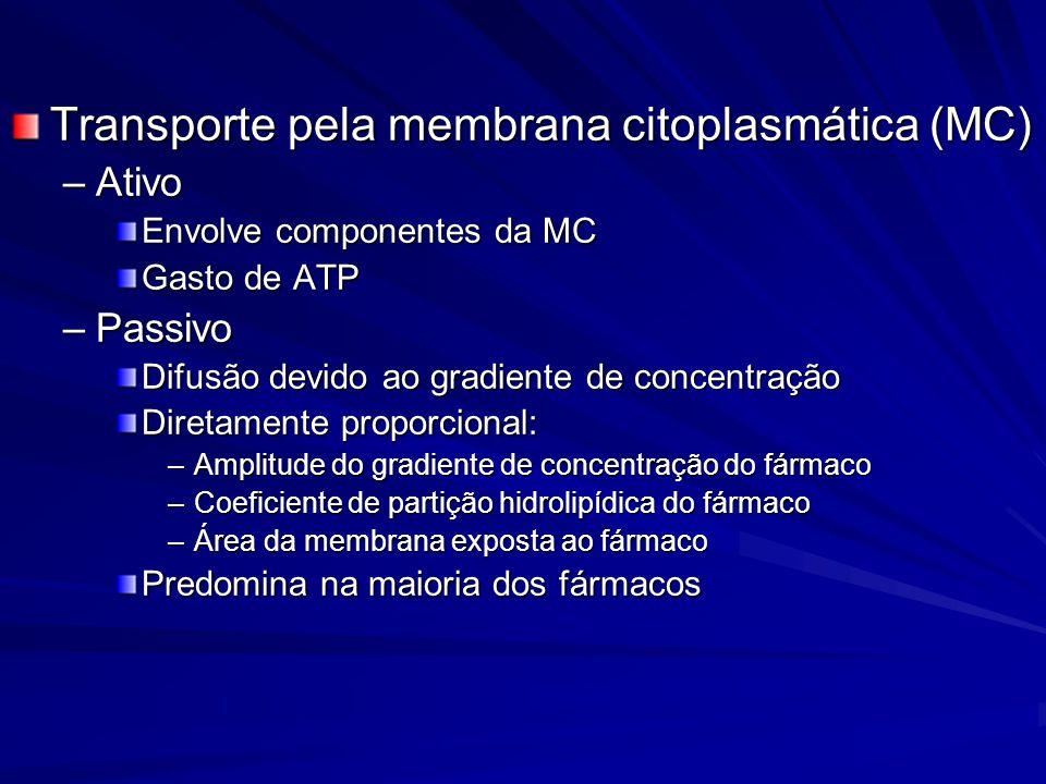Transporte pela membrana citoplasmática (MC)