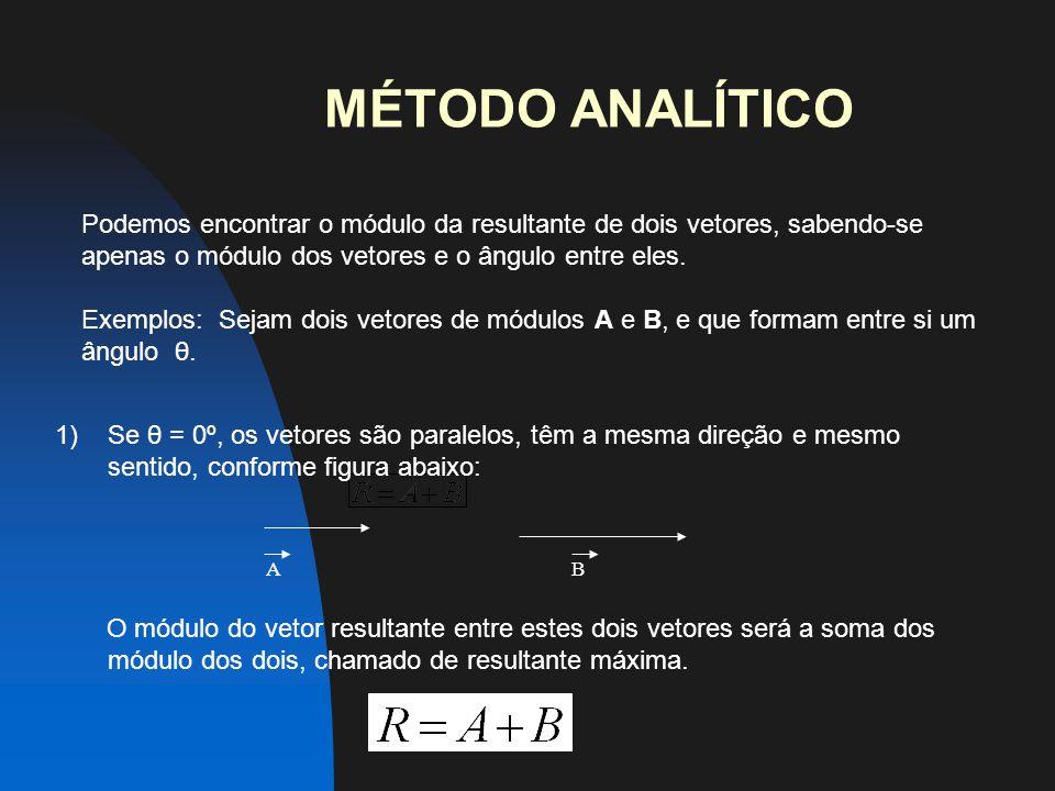 MÉTODO ANALÍTICO Podemos encontrar o módulo da resultante de dois vetores, sabendo-se apenas o módulo dos vetores e o ângulo entre eles.